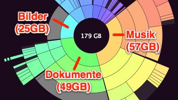 Ordnergröße ist proportional zum Anteil am Kreis